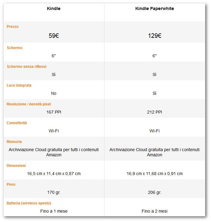 kindle o kindle paperwhite: schede tecniche e prezzi a confronto