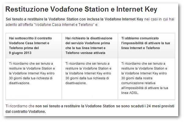 Restituzione Vodafone Station